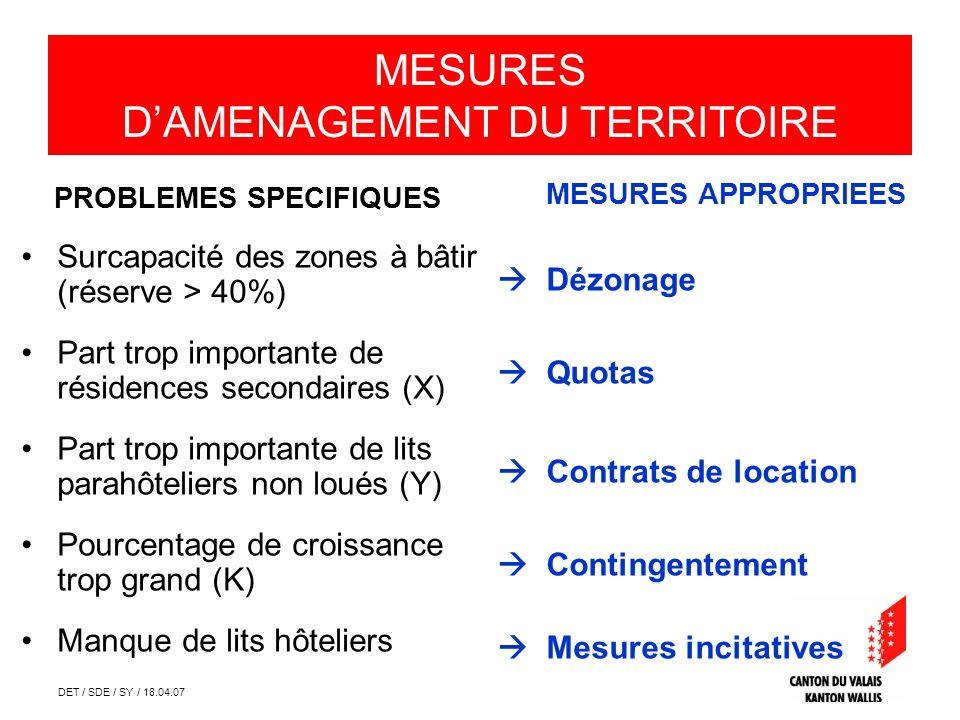 DET / SDE / SY / 18.04.07 Mesures daménagement du territoire PROBLEMES SPECIFIQUES Surcapacité des zones à bâtir (réserve > 40%) Part trop importante