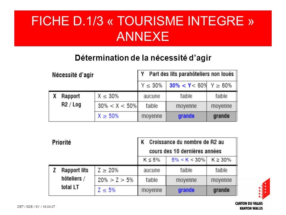 DET / SDE / SY / 18.04.07 Détermination de la nécessité dagir FICHE D.1/3 « TOURISME INTEGRE » ANNEXE