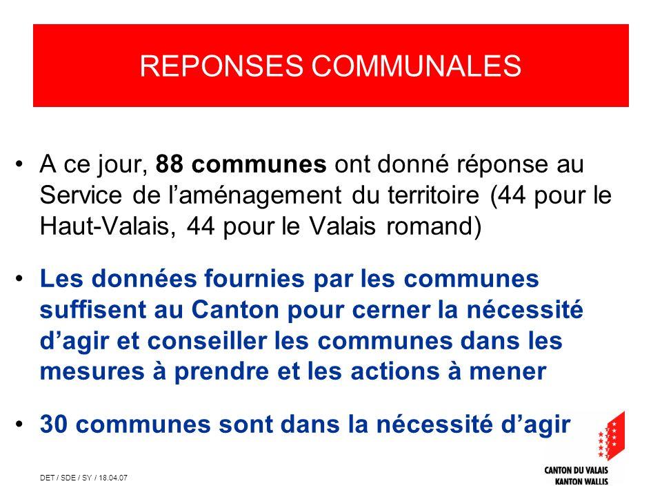 DET / SDE / SY / 18.04.07 Réponses communales A ce jour, 88 communes ont donné réponse au Service de laménagement du territoire (44 pour le Haut-Valai