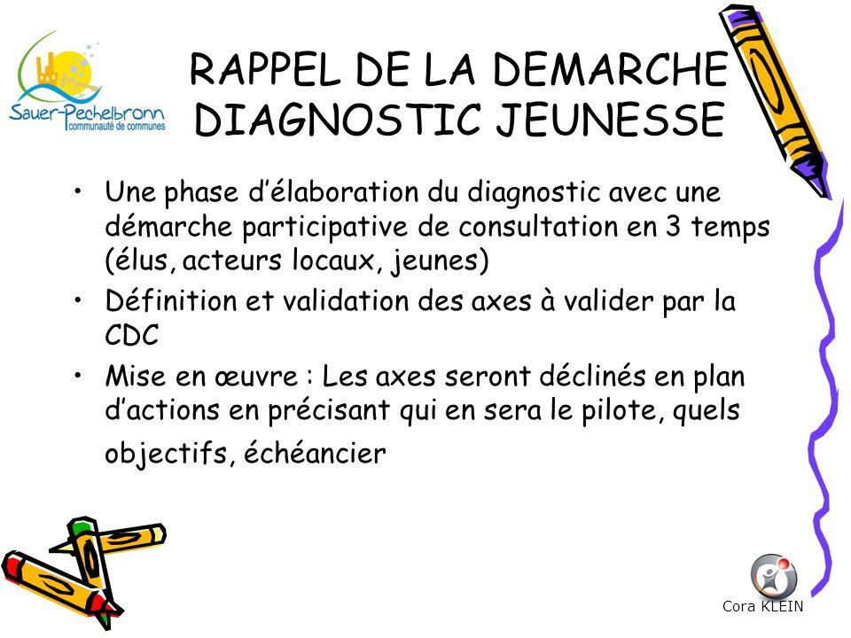 RAPPEL DE LA DEMARCHE DIAGNOSTIC JEUNESSE Une phase délaboration du diagnostic avec une démarche participative de consultation en 3 temps (élus, acteu