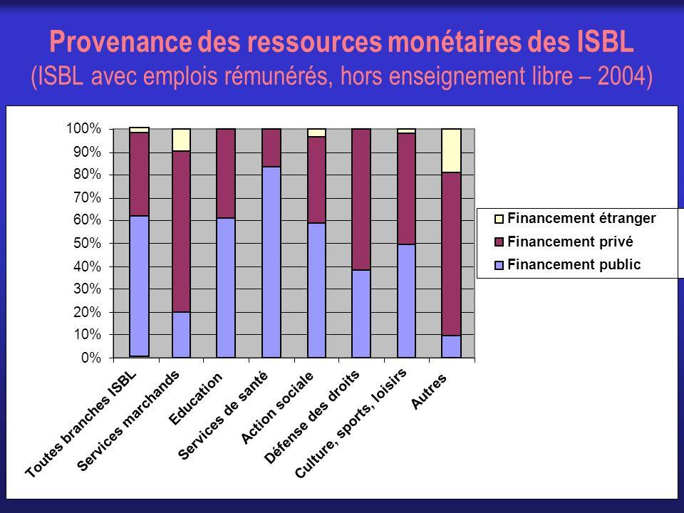 Provenance des ressources monétaires des ISBL (ISBL avec emplois rémunérés, hors enseignement libre – 2004) 0% 10% 20% 30% 40% 50% 60% 70% 80% 90% 100