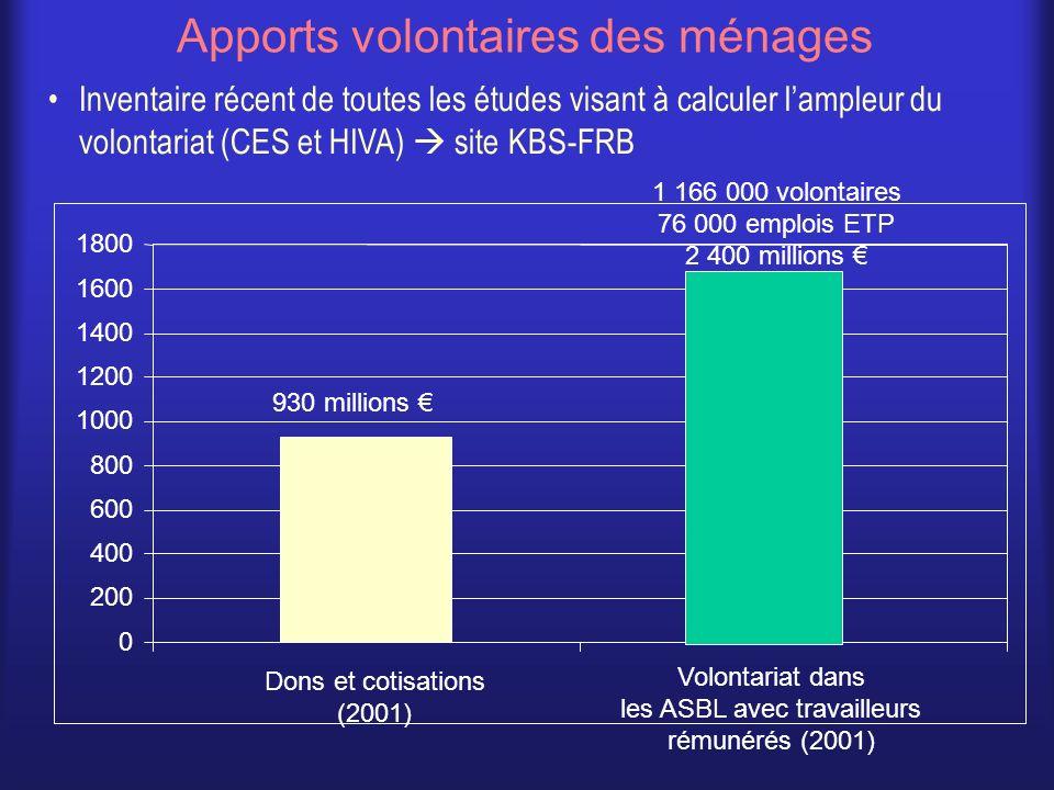 Apports volontaires des ménages 930 millions 0 200 400 600 800 1000 1200 1400 1600 1800 Dons et cotisations (2001) 1 166 000 volontaires 76 000 emploi