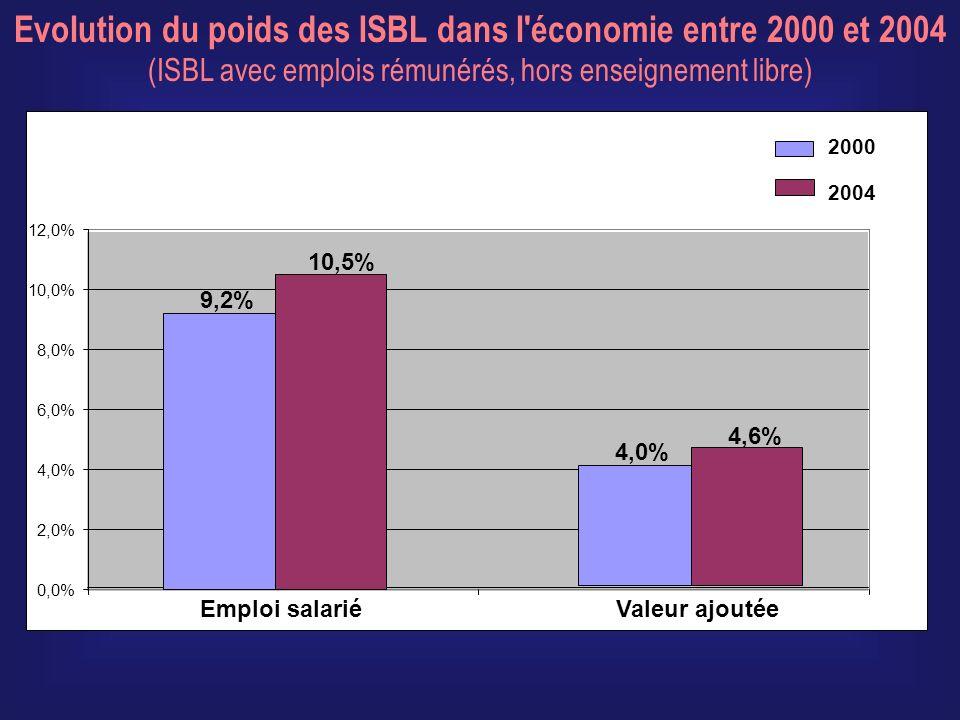 0,0% 2,0% 4,0% 6,0% 8,0% 10,0% 12,0% 9,2% 10,5% Emploi salarié 4,0% 4,6% Valeur ajoutée 2000 2004 Evolution du poids des ISBL dans l économie entre 2000 et 2004 (ISBL avec emplois rémunérés, hors enseignement libre)