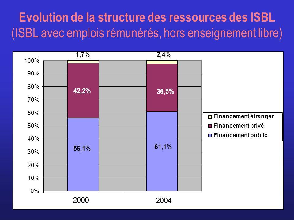 Evolution de la structure des ressources des ISBL (ISBL avec emplois rémunérés, hors enseignement libre) 0% 10% 20% 30% 40% 50% 60% 70% 80% 90% 100% 2000 2004 Financement étranger Financement privé Financement public 1,7%2,4% 42,2% 36,5% 56,1% 61,1%