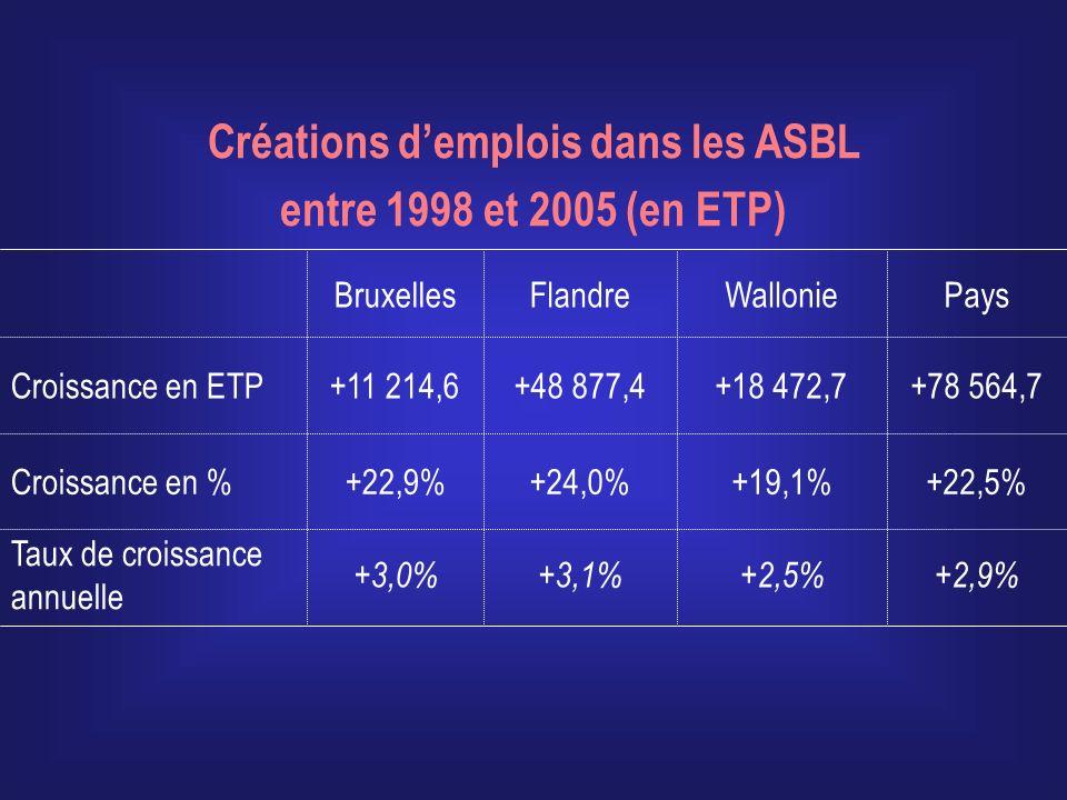 +2,9%+2,5%+3,1%+3,0% Taux de croissance annuelle +22,5%+19,1%+24,0%+22,9%Croissance en % +78 564,7+18 472,7+48 877,4+11 214,6Croissance en ETP Créations demplois dans les ASBL entre 1998 et 2005 (en ETP) PaysWallonieFlandreBruxelles