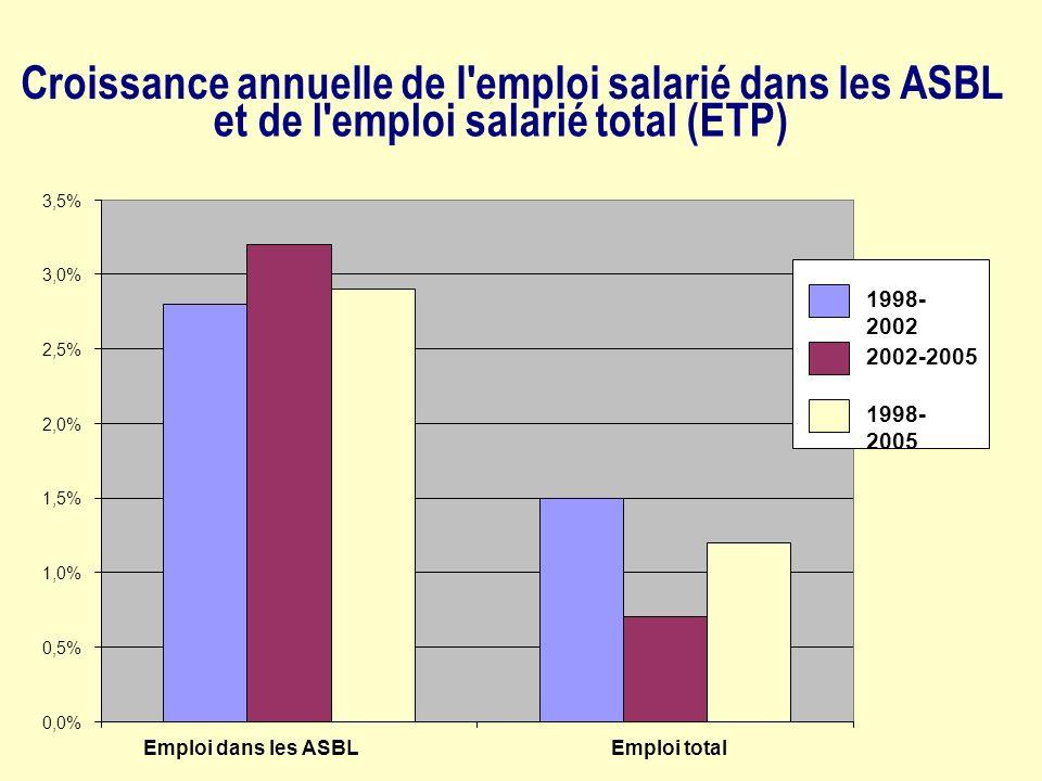 0,0% 0,5% 1,0% 1,5% 2,0% 2,5% 3,0% 3,5% Croissance annuelle de l emploi salarié dans les ASBL et de l emploi salarié total (ETP) Emploi dans les ASBLEmploi total 1998- 2002 2002-2005 1998- 2005