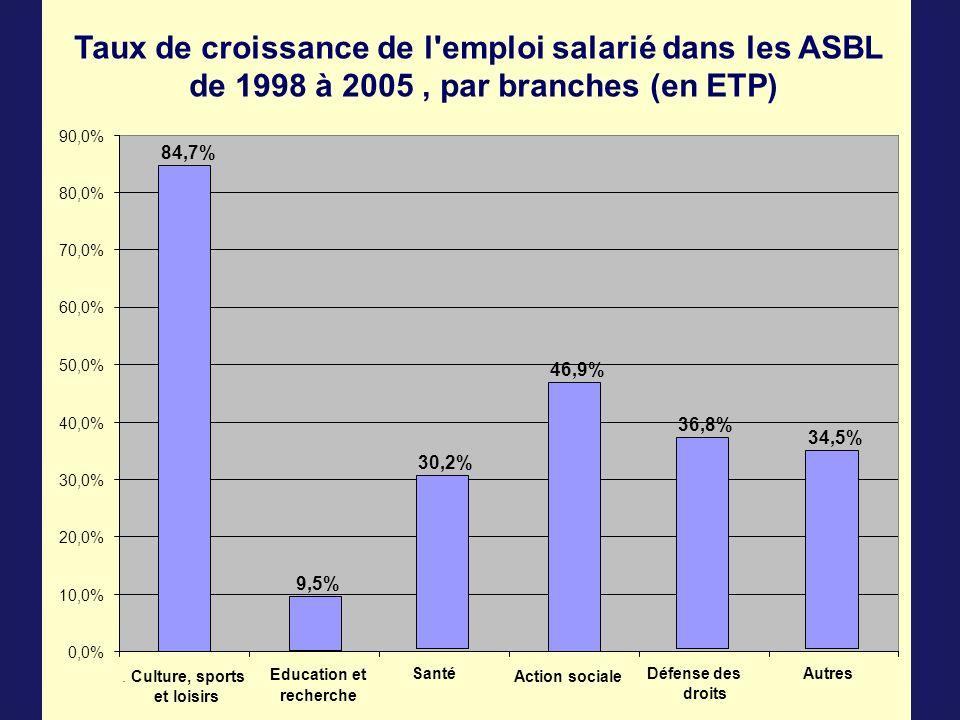 Taux de croissance de l emploi salarié dans les ASBL de 1998 à 2005, par branches (en ETP) 0,0% 10,0% 20,0% 30,0% 40,0% 50,0% 60,0% 70,0% 80,0% 90,0% 84,7%.