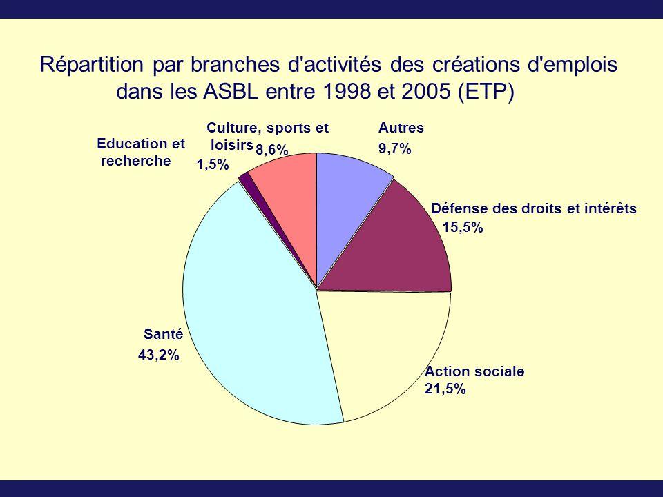 Répartition par branches d activités des créations d emplois dans les ASBL entre 1998 et 2005 (ETP) 8,6% Culture, sports et loisirs 43,2% Santé 21,5% Action sociale 15,5% Défense des droits et intérêts 9,7% 1,5% Autres Education et recherche