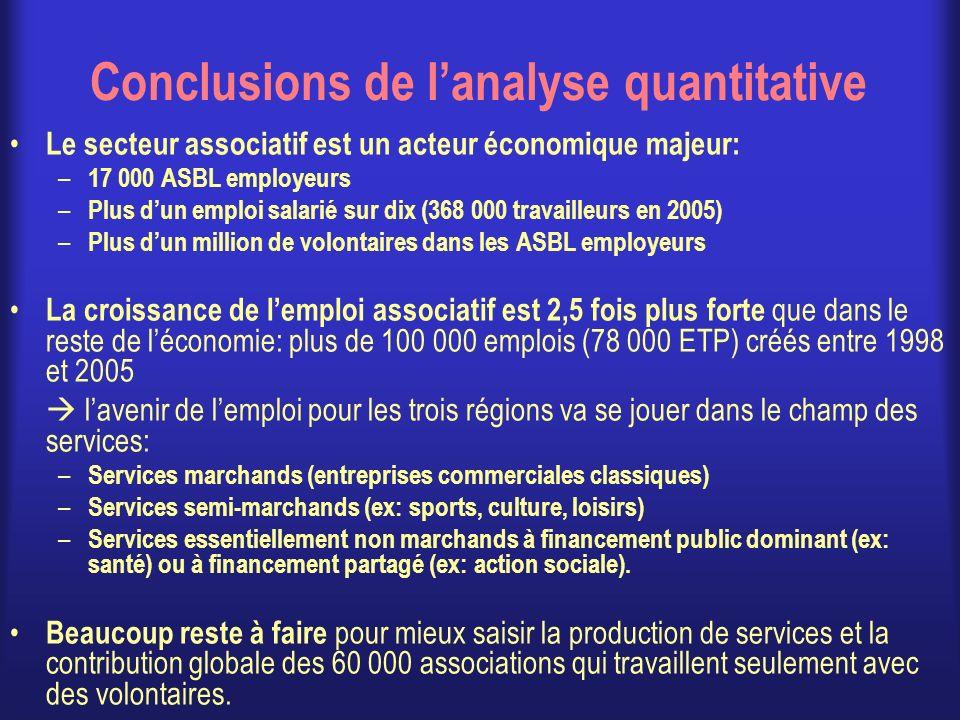 Conclusions de lanalyse quantitative Le secteur associatif est un acteur économique majeur: – 17 000 ASBL employeurs – Plus dun emploi salarié sur dix
