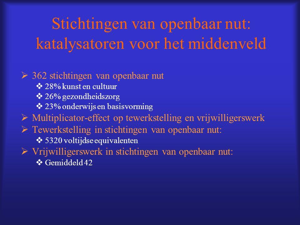 Stichtingen van openbaar nut: katalysatoren voor het middenveld 362 stichtingen van openbaar nut 28% kunst en cultuur 26% gezondheidszorg 23% onderwij