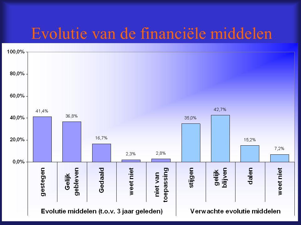 Evolutie van de financiële middelen