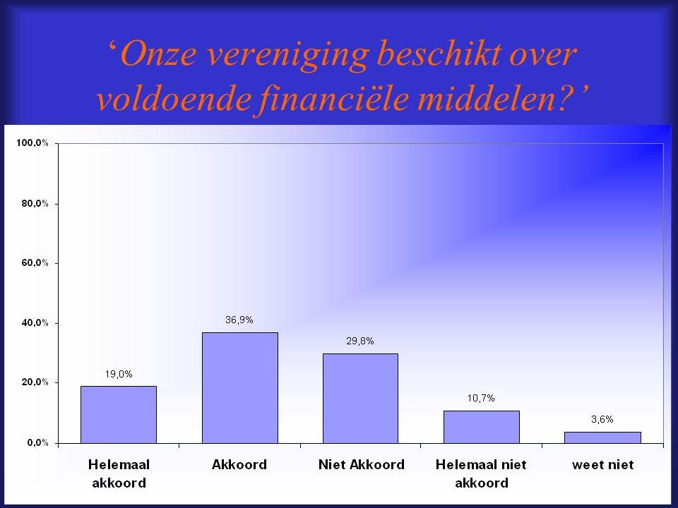 Onze vereniging beschikt over voldoende financiële middelen?