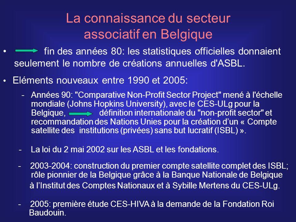 Très nombreuses associations de fait actives avec du bénévolat seulement Environ 60 000 ASBL actives avec du bénévolat seulement Dont environ 1600 établissements scolaires du réseau libre (ASBL) Environ 18 500 ISBL avec travail salarié: ASBL AISBL Associations de fait Fondations (dutilité publique) Le secteur associatif en Belgique