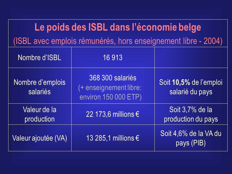 Soit 4,6% de la VA du pays (PIB) 13 285,1 millions Valeur ajoutée (VA) Soit 3,7% de la production du pays 22 173,6 millions Valeur de la production Soit 10,5% de lemploi salarié du pays 368 300 salariés Nombre demplois salariés 16 913Nombre dISBL Le poids des ISBL dans léconomie belge (ISBL avec emplois rémunérés, hors enseignement libre - 2004) (+ enseignement libre: environ 150 000 ETP)