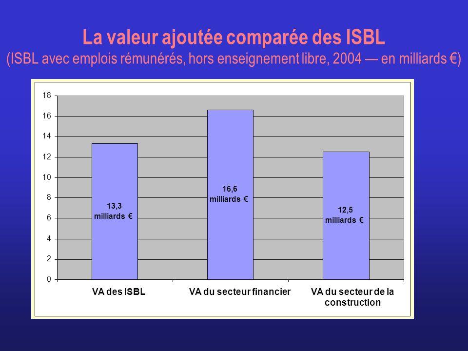 La valeur ajoutée comparée des ISBL (ISBL avec emplois rémunérés, hors enseignement libre, 2004 en milliards ) 12,5 milliards 16,6 milliards 13,3 mill