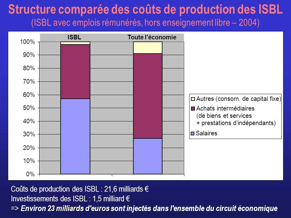 Conclusions de lanalyse quantitative Le secteur associatif est un acteur économique majeur: – 17 000 ASBL employeurs – Plus dun emploi salarié sur dix (368 000 travailleurs en 2005) – Plus dun million de volontaires dans les ASBL employeurs La croissance de lemploi associatif est 2,5 fois plus forte que dans le reste de léconomie: plus de 100 000 emplois (78 000 ETP) créés entre 1998 et 2005 lavenir de lemploi pour les trois régions va se jouer dans le champ des services: – Services marchands (entreprises commerciales classiques) – Services semi-marchands (ex: sports, culture, loisirs) – Services essentiellement non marchands à financement public dominant (ex: santé) ou à financement partagé (ex: action sociale).