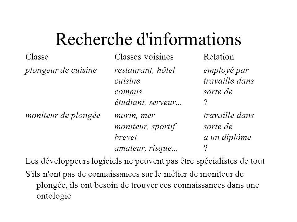 Recherche d informations ClasseClasses voisinesRelation plongeur de cuisinerestaurant, hôtelemployé par cuisine travaille dans commissorte de étudiant, serveur....