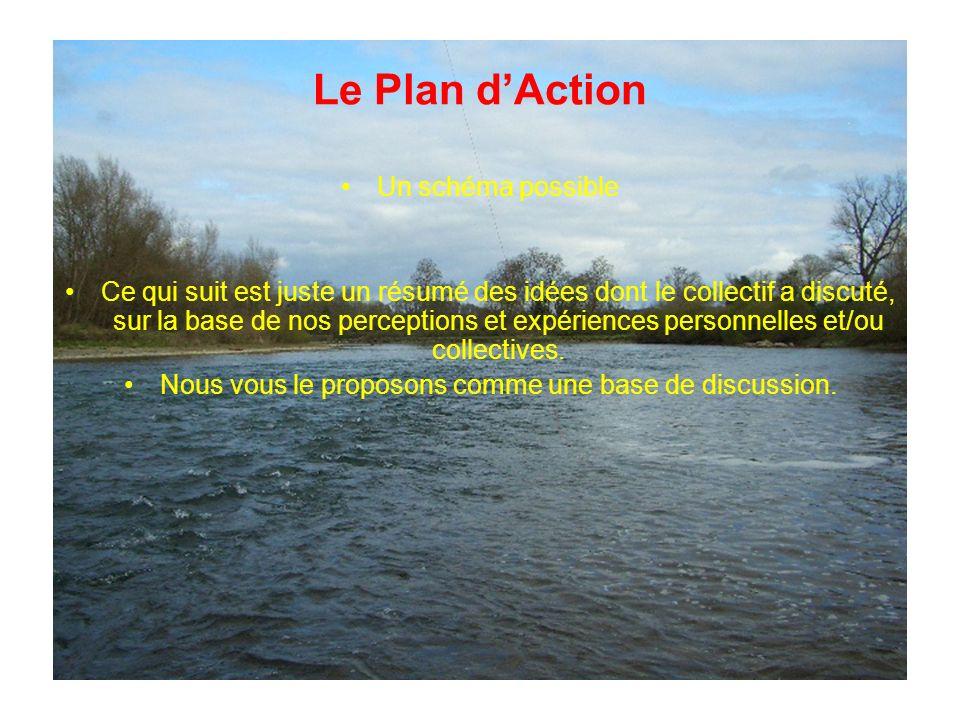Le Plan dAction Un schéma possible Ce qui suit est juste un résumé des idées dont le collectif a discuté, sur la base de nos perceptions et expériences personnelles et/ou collectives.