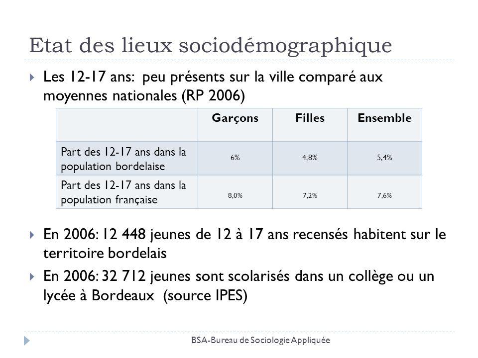 Etat des lieux sociodémographique Les 12-17 ans: peu présents sur la ville comparé aux moyennes nationales (RP 2006) En 2006: 12 448 jeunes de 12 à 17