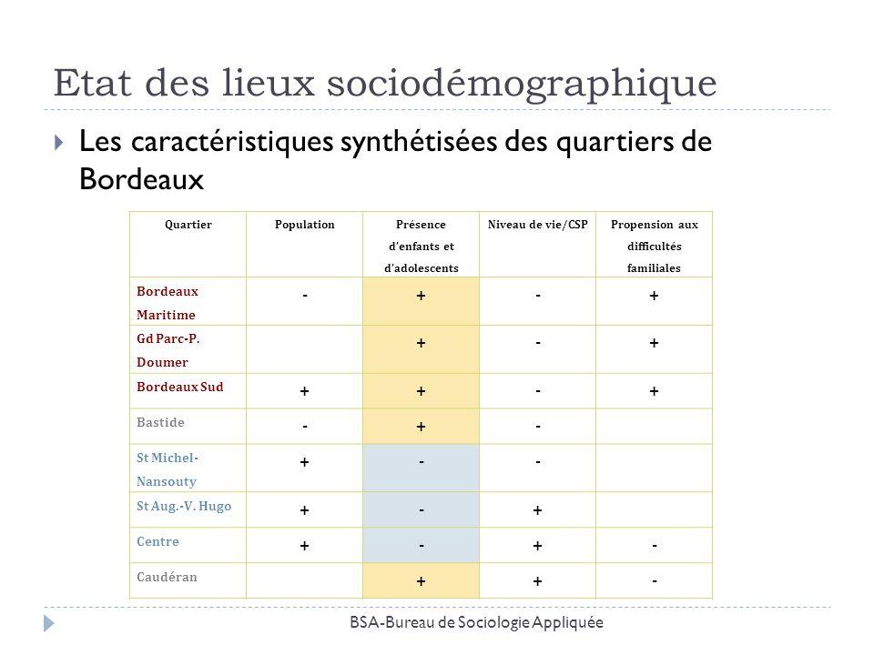 Etat des lieux sociodémographique Les caractéristiques synthétisées des quartiers de Bordeaux QuartierPopulation Présence denfants et dadolescents Niv