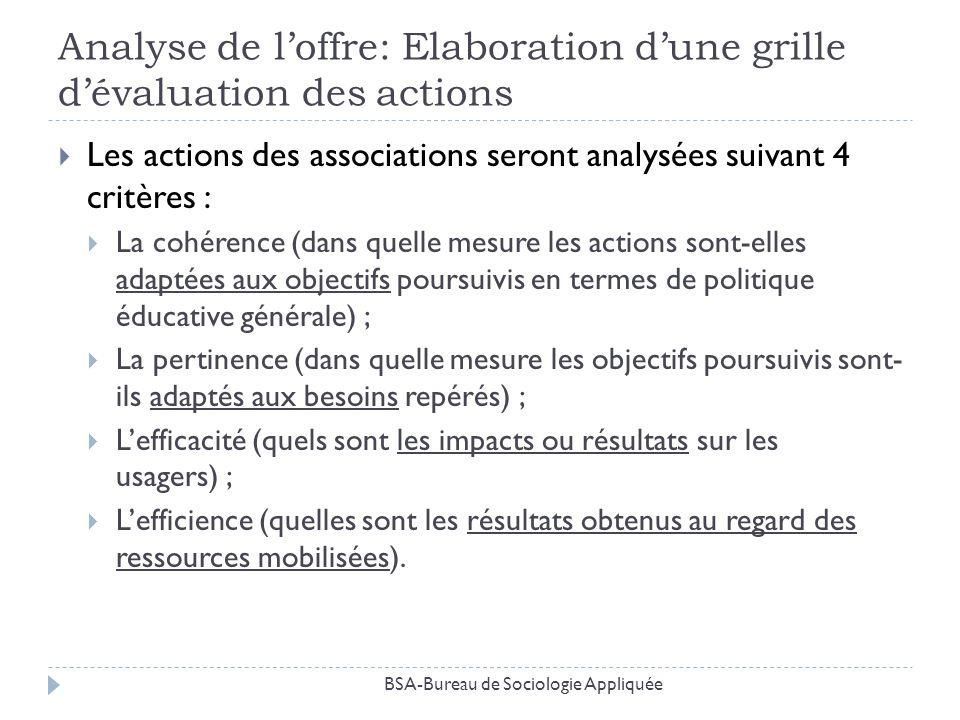 Analyse de loffre: Elaboration dune grille dévaluation des actions Les actions des associations seront analysées suivant 4 critères : La cohérence (da
