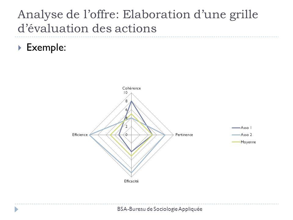 Analyse de loffre: Elaboration dune grille dévaluation des actions Exemple: BSA-Bureau de Sociologie Appliquée