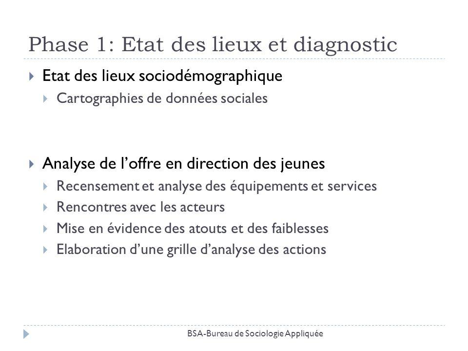 Phase 1: Etat des lieux et diagnostic Etat des lieux sociodémographique Cartographies de données sociales Analyse de loffre en direction des jeunes Re