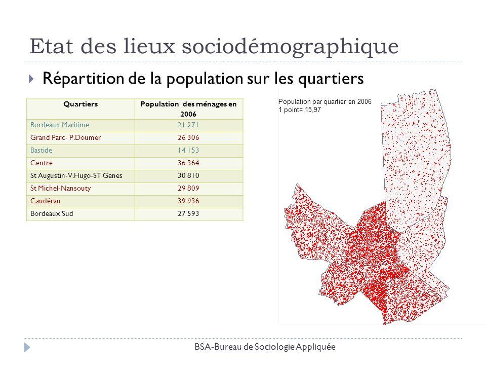 Etat des lieux sociodémographique Répartition de la population sur les quartiers BSA-Bureau de Sociologie Appliquée Quartiers Population des ménages e
