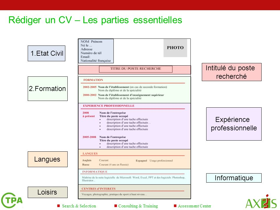 Consulting & Training Search & Selection Assessment Center Rédiger un CV – Les parties essentielles 4 5 1.Etat Civil Intitulé du poste recherché 2.For