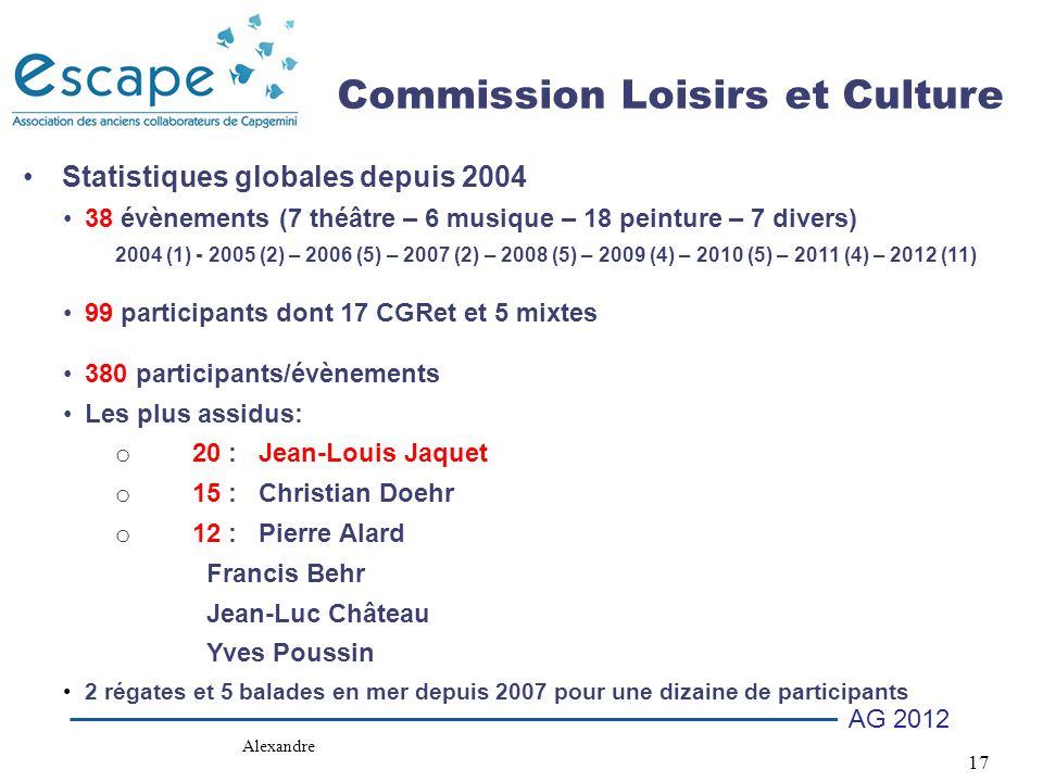 17 AG 2012 Statistiques globales depuis 2004 38 évènements (7 théâtre – 6 musique – 18 peinture – 7 divers) 2004 (1) - 2005 (2) – 2006 (5) – 2007 (2) – 2008 (5) – 2009 (4) – 2010 (5) – 2011 (4) – 2012 (11) 99 participants dont 17 CGRet et 5 mixtes 380 participants/évènements Les plus assidus: o 20 : Jean-Louis Jaquet o 15 : Christian Doehr o 12 : Pierre Alard Francis Behr Jean-Luc Château Yves Poussin 2 régates et 5 balades en mer depuis 2007 pour une dizaine de participants Commission Loisirs et Culture Alexandre