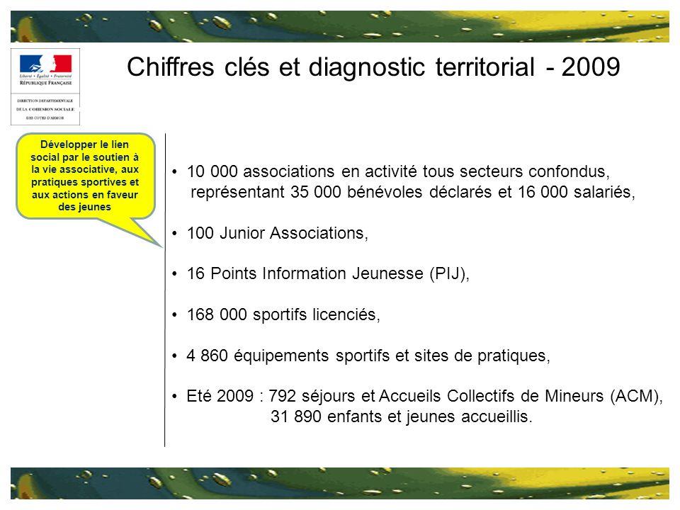 Chiffres clés et diagnostic territorial - 2009 10 000 associations en activité tous secteurs confondus, représentant 35 000 bénévoles déclarés et 16 0