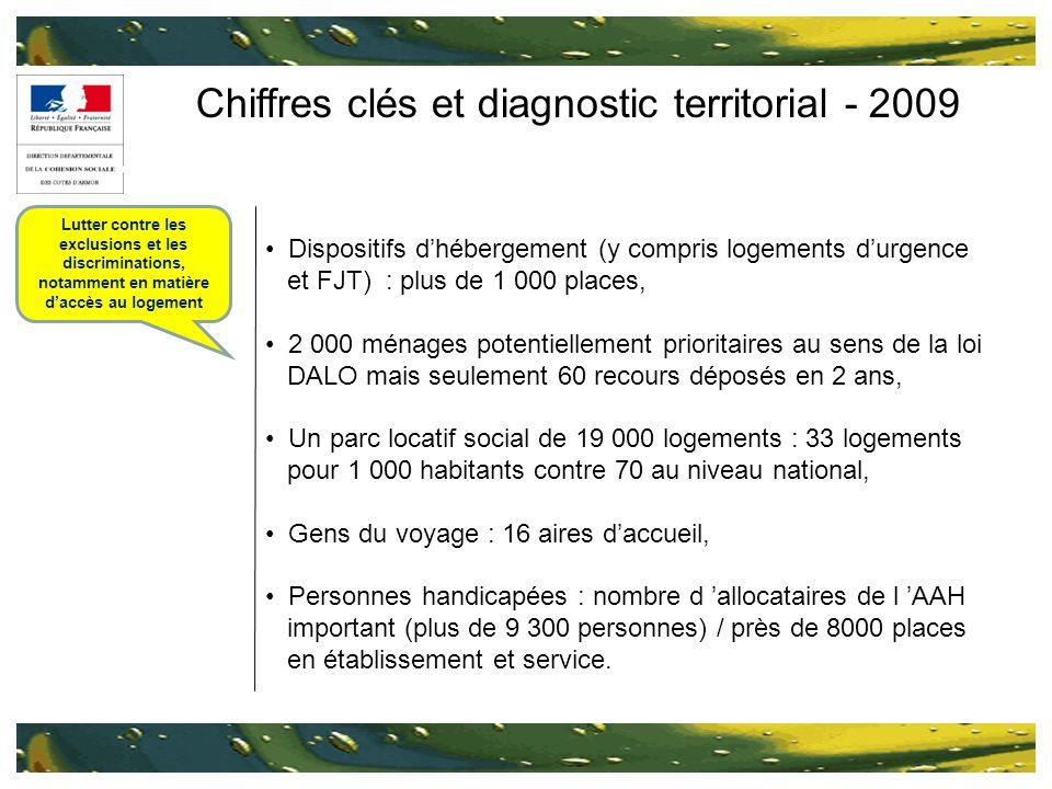 Chiffres clés et diagnostic territorial - 2009 Dispositifs dhébergement (y compris logements durgence et FJT) : plus de 1 000 places, 2 000 ménages po