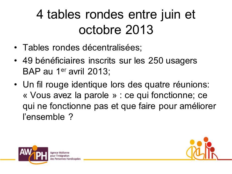 4 tables rondes entre juin et octobre 2013 Tables rondes décentralisées; 49 bénéficiaires inscrits sur les 250 usagers BAP au 1 er avril 2013; Un fil rouge identique lors des quatre réunions: « Vous avez la parole » : ce qui fonctionne; ce qui ne fonctionne pas et que faire pour améliorer lensemble