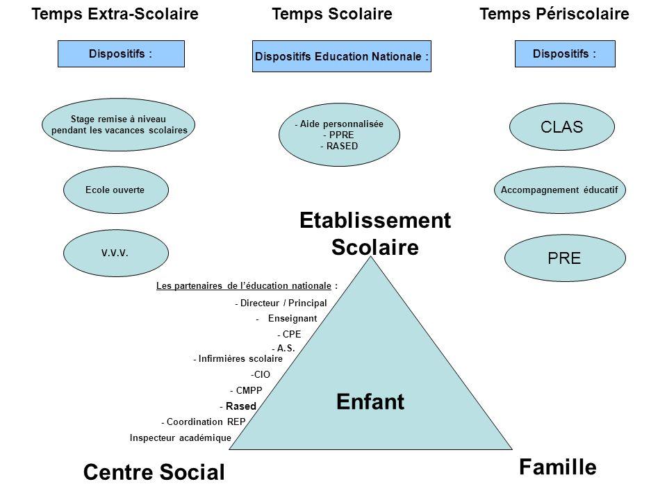 Les partenaires de léducation nationale : - Directeur / Principal - Enseignant - CPE - A.S. - Infirmières scolaire -CIO - CMPP - Rased - Coordination