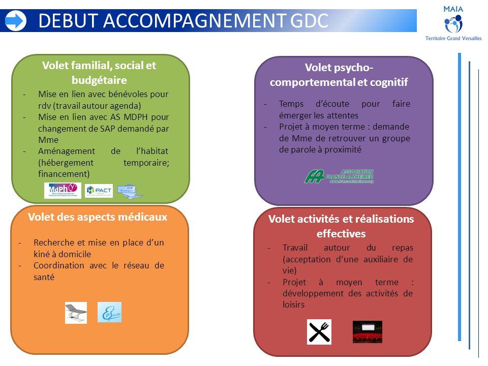 DEBUT ACCOMPAGNEMENT GDC Volet familial, social et budgétaire Volet activités et réalisations effectives Volet des aspects médicaux Volet psycho- comp