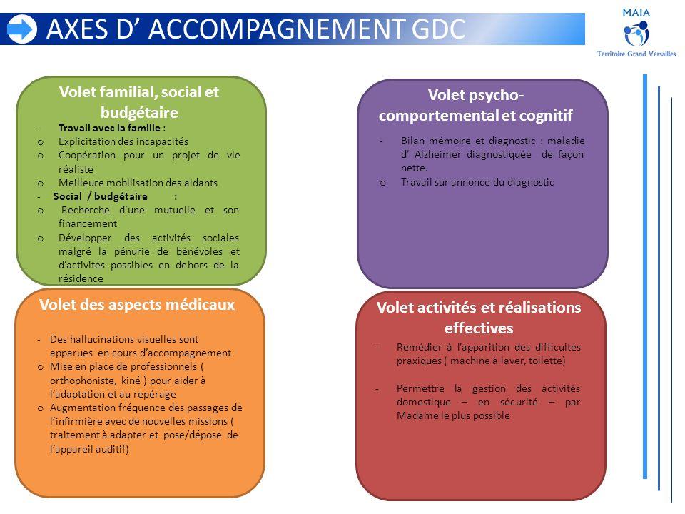 AXES D ACCOMPAGNEMENT GDC Volet familial, social et budgétaire Volet activités et réalisations effectives Volet des aspects médicaux Volet psycho- com