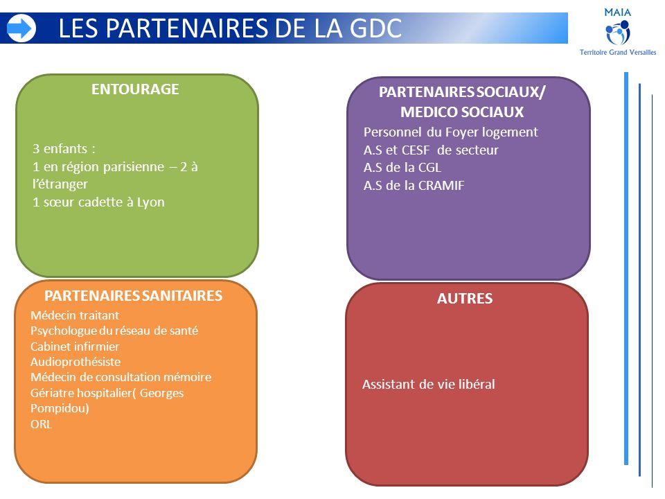 LES PARTENAIRES DE LA GDC Médecin traitant Psychologue du réseau de santé Cabinet infirmier Audioprothésiste Médecin de consultation mémoire Gériatre
