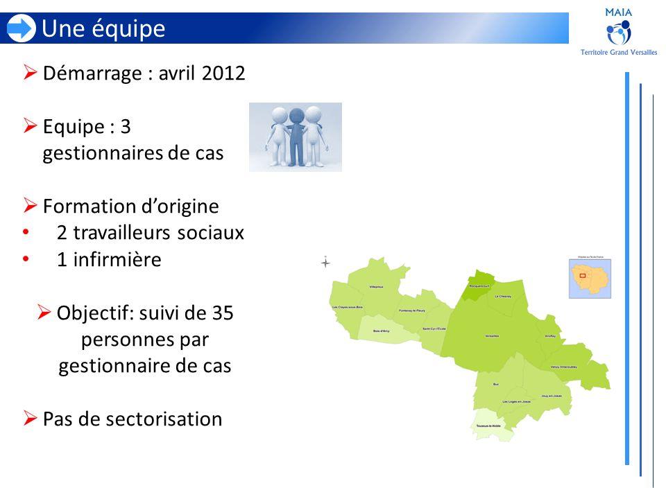 Une équipe Démarrage : avril 2012 Equipe : 3 gestionnaires de cas Formation dorigine 2 travailleurs sociaux 1 infirmière Objectif: suivi de 35 personn
