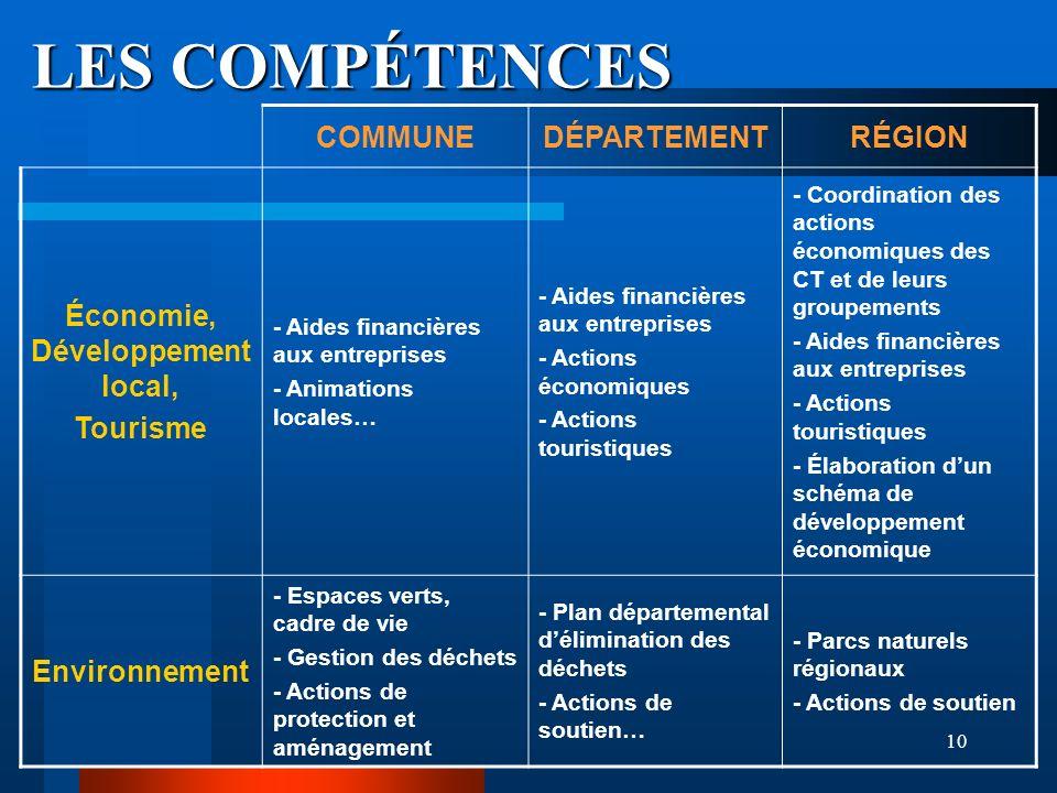 10 LES COMPÉTENCES COMMUNEDÉPARTEMENTRÉGION Économie, Développement local, Tourisme - Aides financières aux entreprises - Animations locales… - Aides