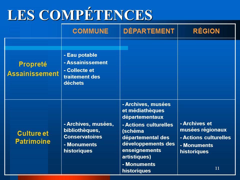 11 LES COMPÉTENCES COMMUNEDÉPARTEMENTRÉGION Propreté Assainissement - Eau potable - Assainissement - Collecte et traitement des déchets Culture et Pat