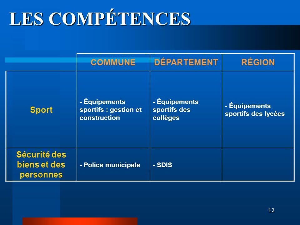 12 LES COMPÉTENCES COMMUNEDÉPARTEMENTRÉGION Sport - Équipements sportifs : gestion et construction - Équipements sportifs des collèges - Équipements s