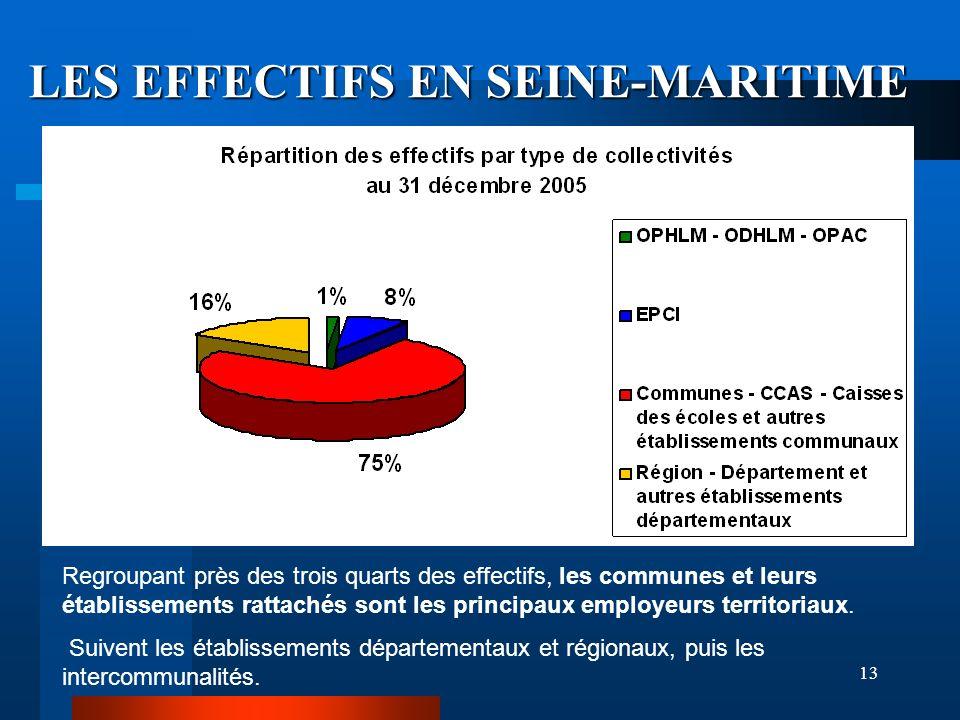13 LES EFFECTIFS EN SEINE-MARITIME Regroupant près des trois quarts des effectifs, les communes et leurs établissements rattachés sont les principaux