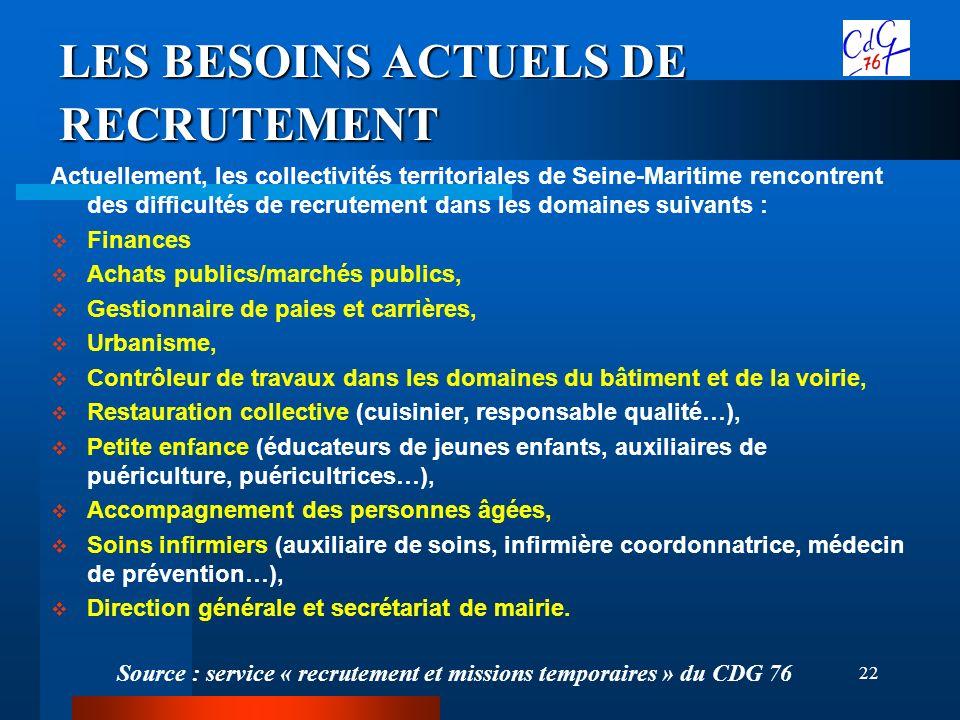22 LES BESOINS ACTUELS DE RECRUTEMENT Actuellement, les collectivités territoriales de Seine-Maritime rencontrent des difficultés de recrutement dans