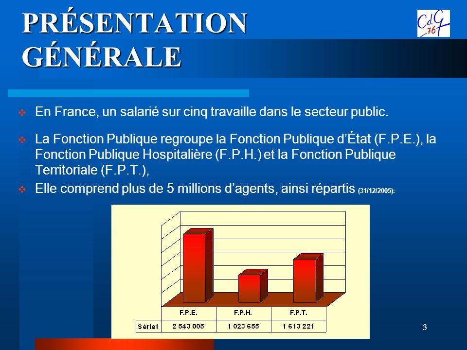 3 En France, un salarié sur cinq travaille dans le secteur public. La Fonction Publique regroupe la Fonction Publique dÉtat (F.P.E.), la Fonction Publ