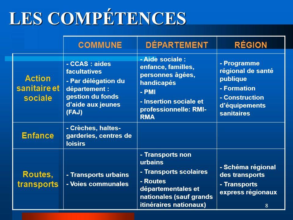 8 LES COMPÉTENCES COMMUNEDÉPARTEMENTRÉGION Action sanitaire et sociale - CCAS : aides facultatives - Par délégation du département : gestion du fonds
