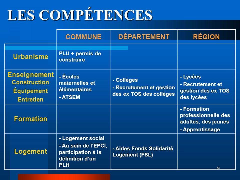 9 LES COMPÉTENCES COMMUNEDÉPARTEMENTRÉGION Urbanisme PLU + permis de construire Enseignement Construction Équipement Entretien - Écoles maternelles et