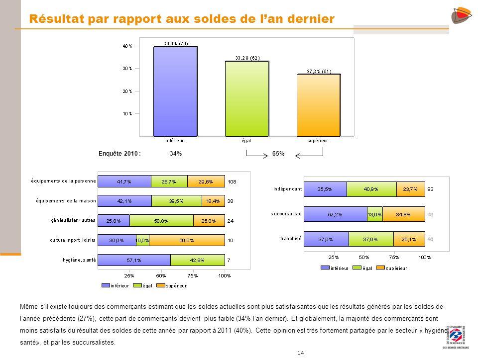 14 Résultat par rapport aux soldes de lan dernier Enquête 2010 : Même sil existe toujours des commerçants estimant que les soldes actuelles sont plus