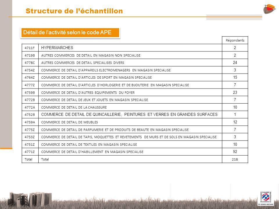 7 Statut du magasin Structure de léchantillon