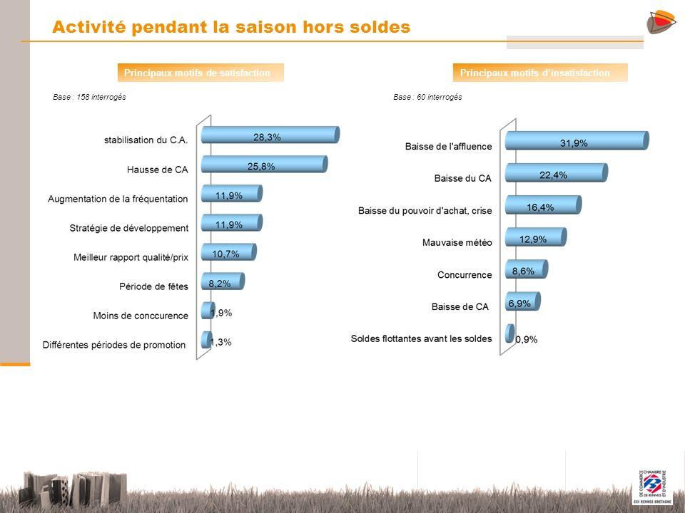9 Activité pendant la saison hors soldes Principaux motifs de satisfaction Principaux motifs dinsatisfaction Base : 158 interrogés Base : 60 interrogé