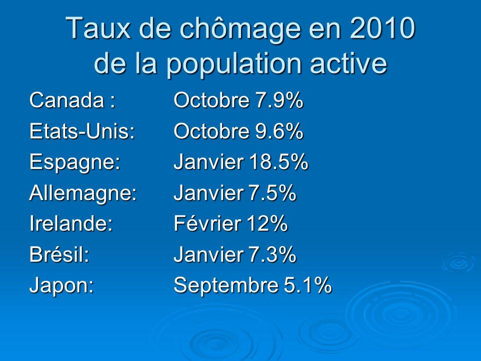 Taux de chômage en 2010 de la population active Canada : Octobre 7.9% Etats-Unis: Octobre 9.6% Espagne:Janvier 18.5% Allemagne:Janvier 7.5% Irelande:
